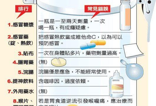"""感冒藥是不舒服的時候才吃,不要照醫囑""""三餐吃"""""""